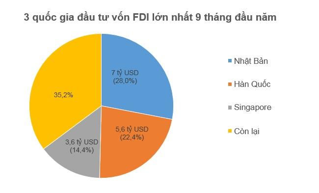 Hết Quý 3, nhà đầu tư ngoại đã rót 13,25 tỷ USD vào Việt Nam 1