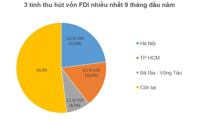 Hết Quý 3, nhà đầu tư ngoại đã rót 13,25 tỷ USD vào Việt Nam 2