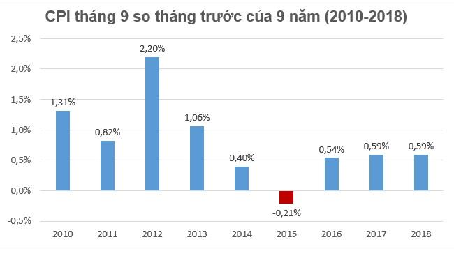 CPI tháng 9 tăng 0,59% chủ yếu do học phí và nhu cầu mua sắm tăng cao 1