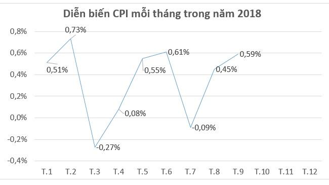 CPI tháng 9 tăng 0,59% chủ yếu do học phí và nhu cầu mua sắm tăng cao