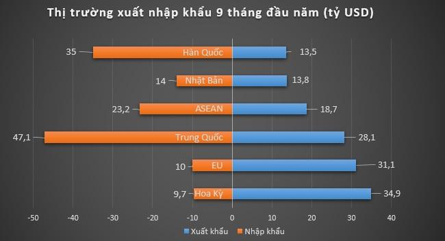 9 tháng năm 2018, Việt Nam xuất siêu 5,39 tỷ USD 2