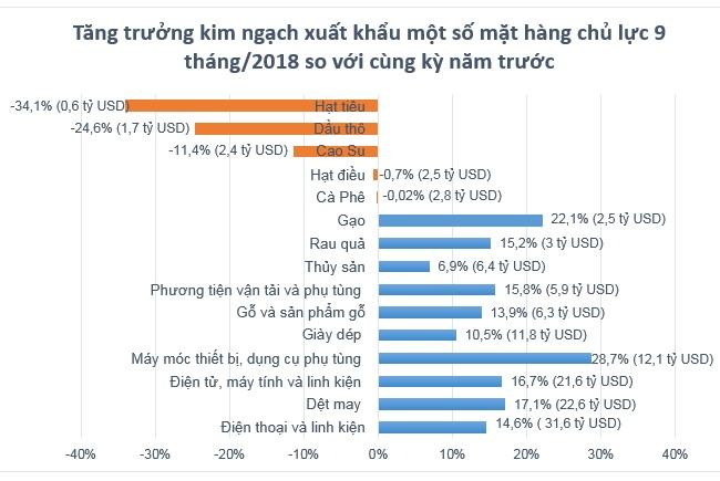 9 tháng năm 2018, Việt Nam xuất siêu 5,39 tỷ USD