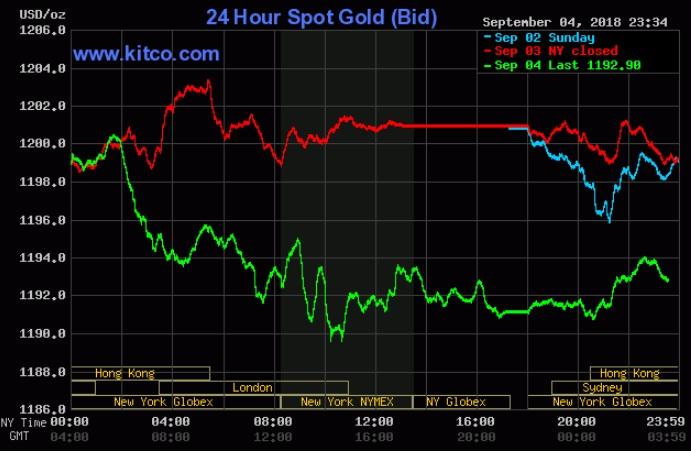 Số tháng sụt giảm liên tiếp của giá vàng có thể chưa dừng lại ở con số 4