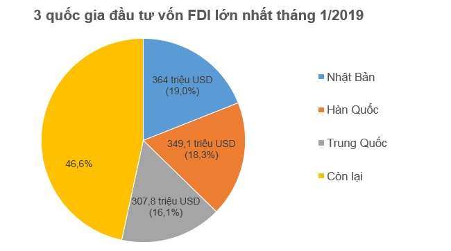 Hết tháng 1, nhà đầu tư ngoại đã rót 1,55 tỷ USD vào Việt Nam 1