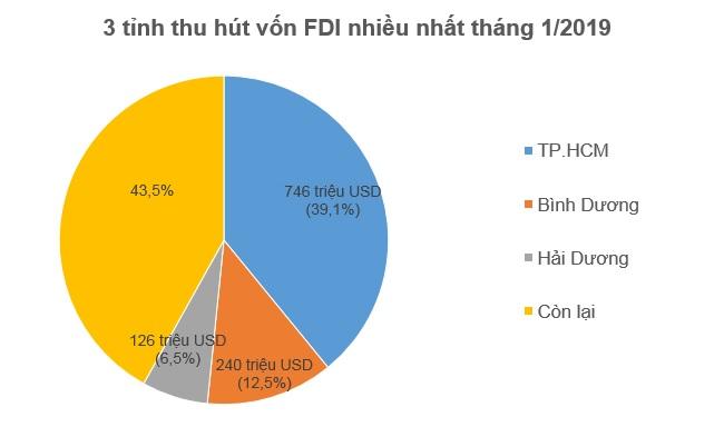Hết tháng 1, nhà đầu tư ngoại đã rót 1,55 tỷ USD vào Việt Nam 2