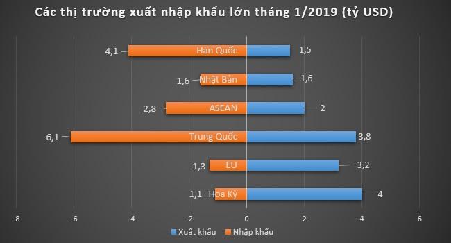 Việt Nam nhập siêu 800 triệu USD trong tháng 1/2019 2