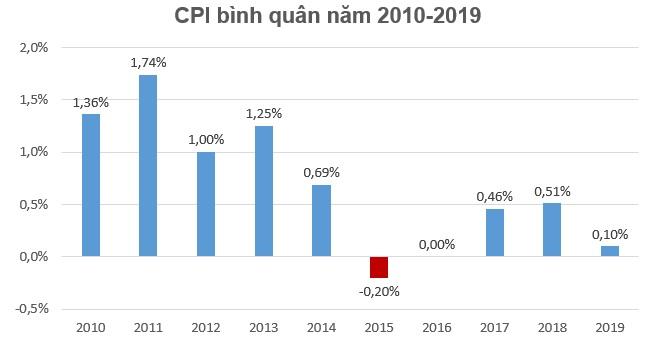 Do nhu cầu tiêu dùng dịp Tết Nguyên đán, CPI tháng 1 tăng nhẹ 0,1%
