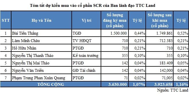 Ban lãnh đạo TTC Land đăng ký mua lượng lớn cổ phiếu SCR
