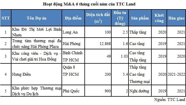 Ban lãnh đạo TTC Land đăng ký mua lượng lớn cổ phiếu SCR 2