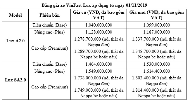 VinFast tăng tiếp giá hai dòng xe Lux SA2.0 và Lux A2.0 từ 1/11