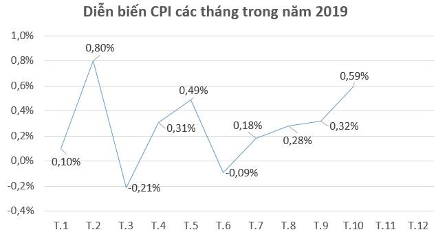 Hơn 90% nhóm hàng hóa nâng giá khiến CPI tháng 10 tăng 0,59%