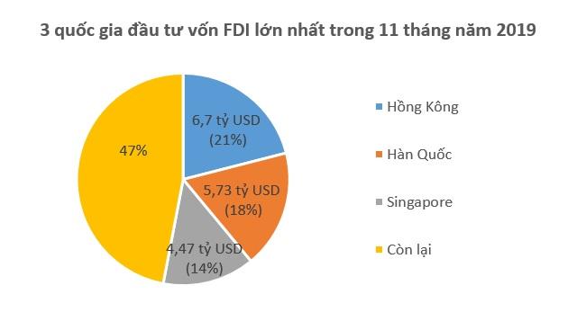 Việt Nam hấp thụ 17,7 tỷ USD vốn FDI trong 11 tháng năm 2019 1