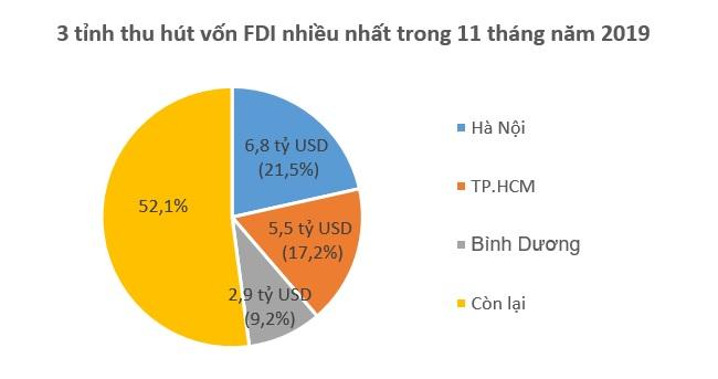 Việt Nam hấp thụ 17,7 tỷ USD vốn FDI trong 11 tháng năm 2019 2