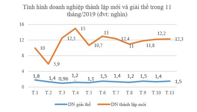 Nền kinh tế Việt Nam nạp thêm 3.700 nghìn tỷ đồng vốn mới trong 11 tháng