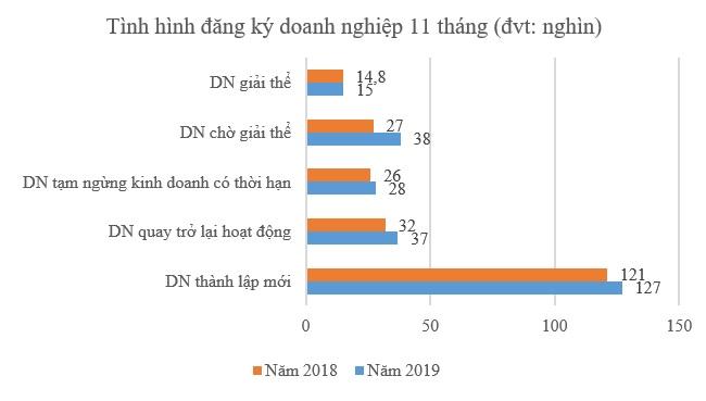 Nền kinh tế Việt Nam nạp thêm 3.700 nghìn tỷ đồng vốn mới trong 11 tháng 1