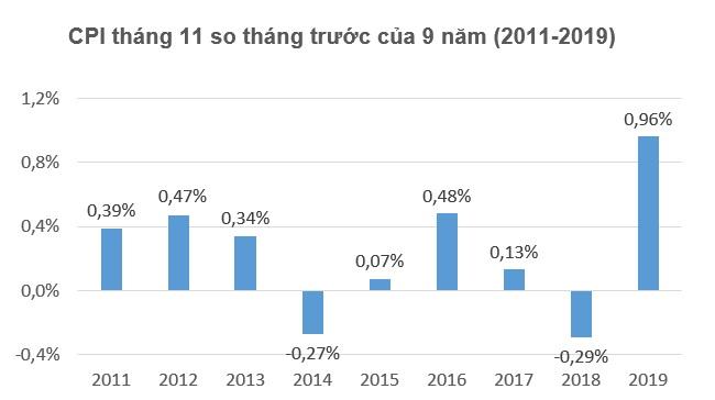 Giá thịt lợn tăng mạnh khiến CPI tháng 11 tăng 0,96%, cao nhất trong 9 năm 1