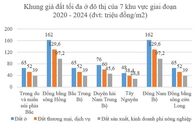 Bảng giá đất điều chỉnh 5 năm tới tại địa phương được tăng tối đa 20%