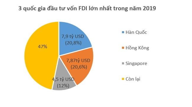 Hàn Quốc vượt Hồng Kông trở thành 'quán quân' về đầu tư FDI vào Việt Nam năm 2019 1