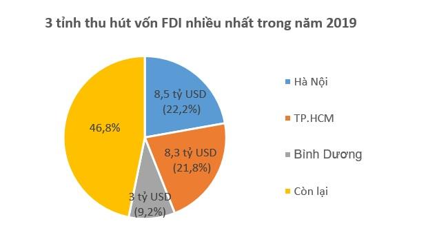 Hàn Quốc vượt Hồng Kông trở thành 'quán quân' về đầu tư FDI vào Việt Nam năm 2019 2