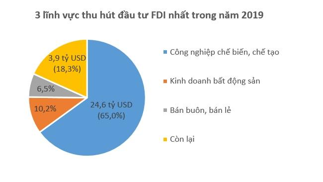 Hàn Quốc vượt Hồng Kông trở thành 'quán quân' về đầu tư FDI vào Việt Nam năm 2019
