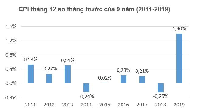 CPI tháng 12 tăng 1,4%, mức cao nhất trong 9 năm qua