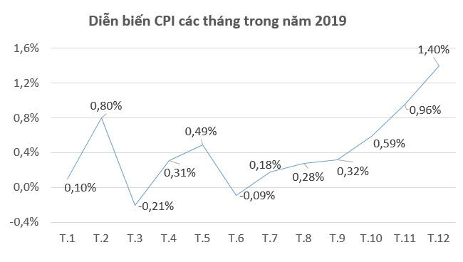 CPI tháng 12 tăng 1,4%, mức cao nhất trong 9 năm qua 1
