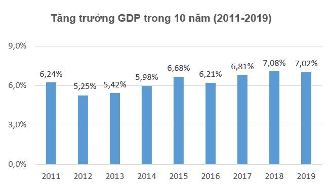2019 là năm thứ hai liên tiếp tăng trưởng GDP Việt Nam đạt trên 7%