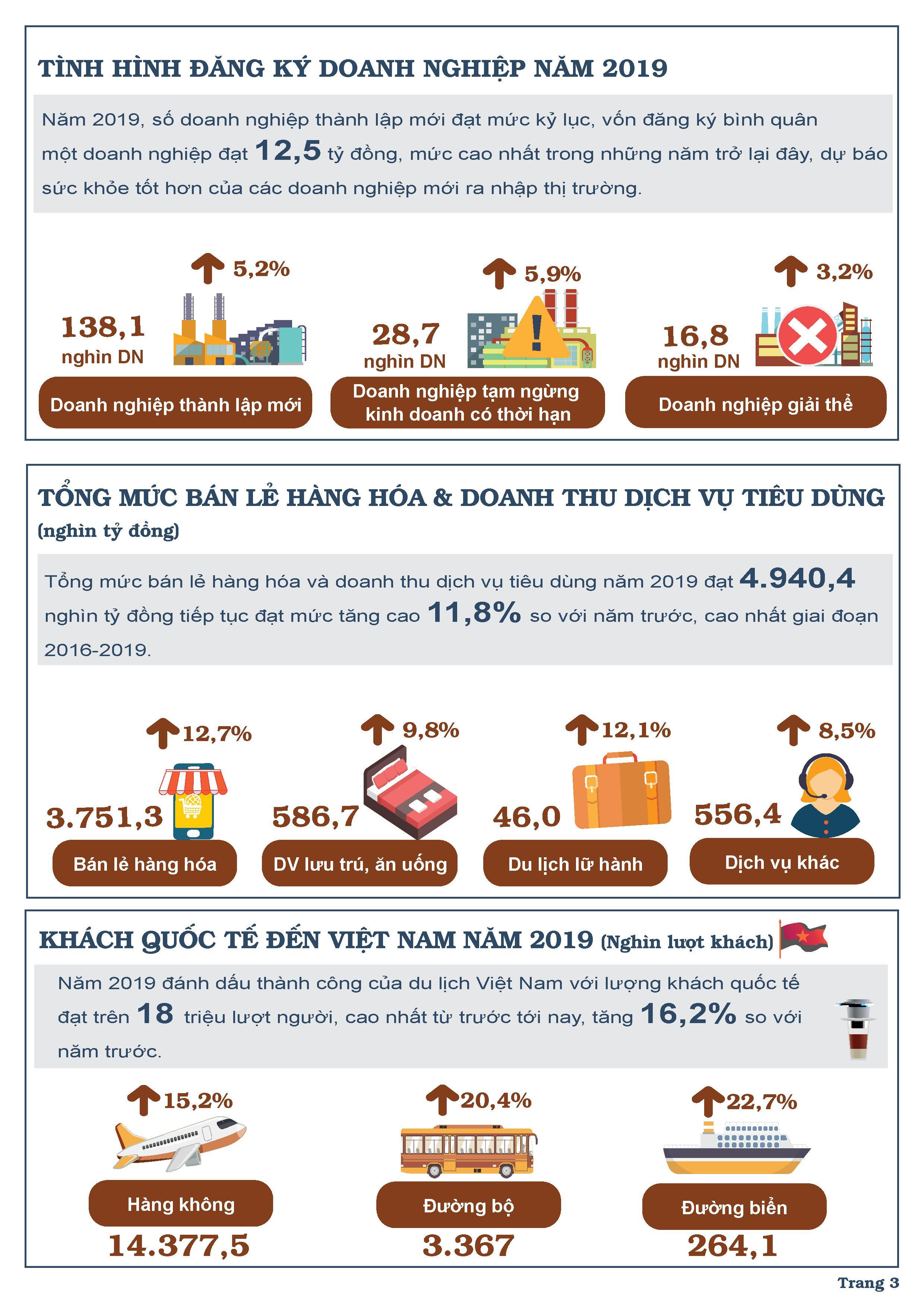 Bức tranh kinh tế Việt Nam năm 2019 qua các chỉ số 2