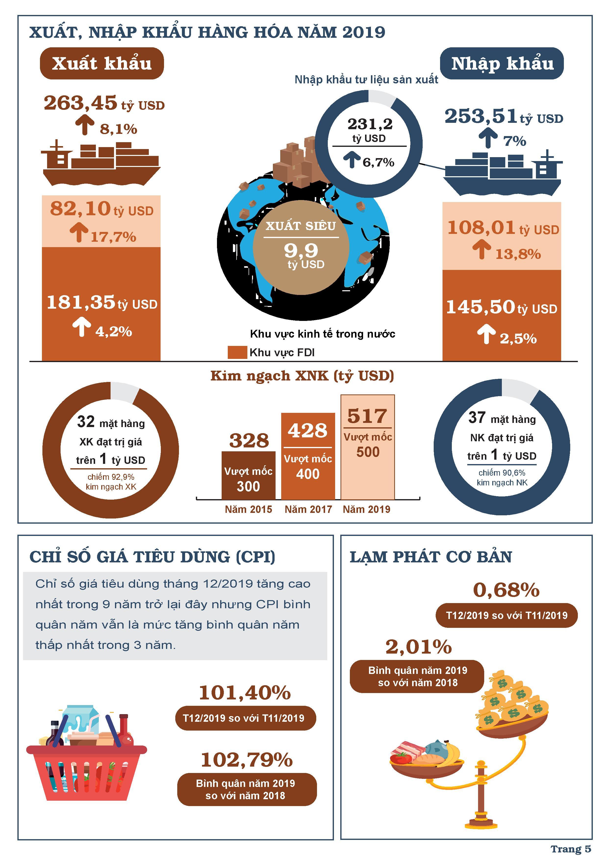 Bức tranh kinh tế Việt Nam năm 2019 qua các chỉ số 4