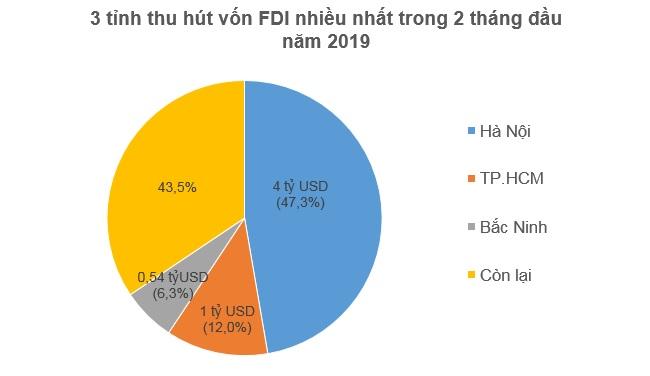 2 tháng đầu 2019, Hồng Kông bất ngờ là quốc gia đầu tư FDI nhiều nhất vào Việt Nam 2