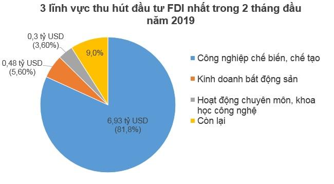 2 tháng đầu 2019, Hồng Kông bất ngờ là quốc gia đầu tư FDI nhiều nhất vào Việt Nam