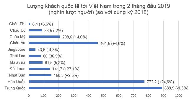 Nhờ Hội nghị Mỹ - Triều, khách quốc tế đến Việt Nam tháng 2 lập kỷ lục