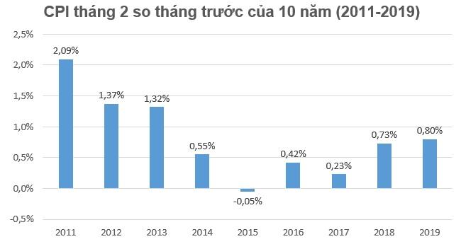 CPI tháng 2 tăng 0,8% chủ yếu do nhu cầu tiêu dùng dịp Tết Nguyên đán
