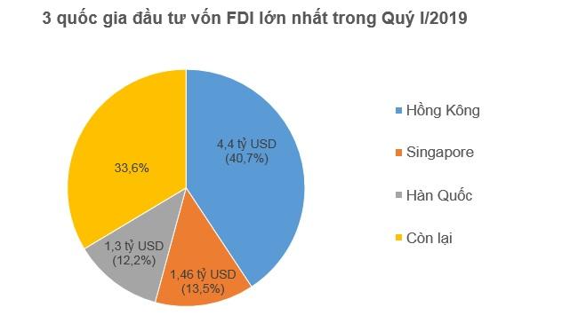 Hồng Kông dẫn đầu về đầu tư FDI vào Việt Nam trong Quý I/2019 1