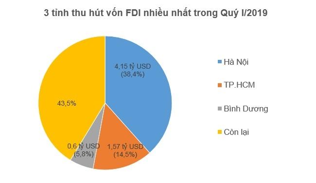 Hồng Kông dẫn đầu về đầu tư FDI vào Việt Nam trong Quý I/2019 2