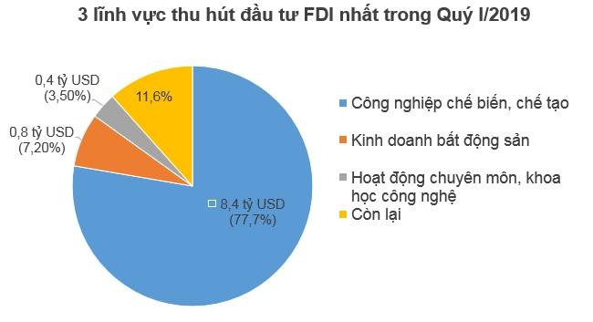 Hồng Kông dẫn đầu về đầu tư FDI vào Việt Nam trong Quý I/2019