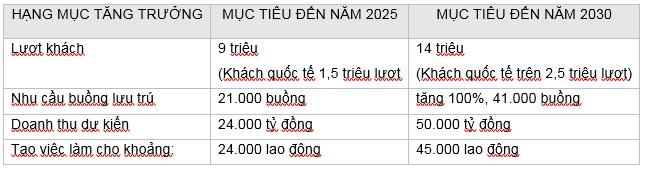 Bình Thuận cần những dự án đủ