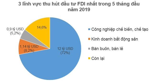 Nhà đầu tư ngoại rót 7,3 tỷ USD vào Việt Nam trong 5 tháng