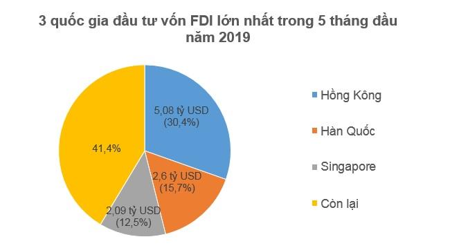 Nhà đầu tư ngoại rót 7,3 tỷ USD vào Việt Nam trong 5 tháng 1