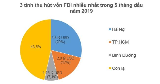 Nhà đầu tư ngoại rót 7,3 tỷ USD vào Việt Nam trong 5 tháng 2