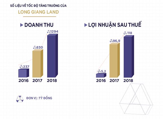 Long Giang Land: Tâm – Thế trở thành nhà phát triển bất động sản chuyên nghiệp 1