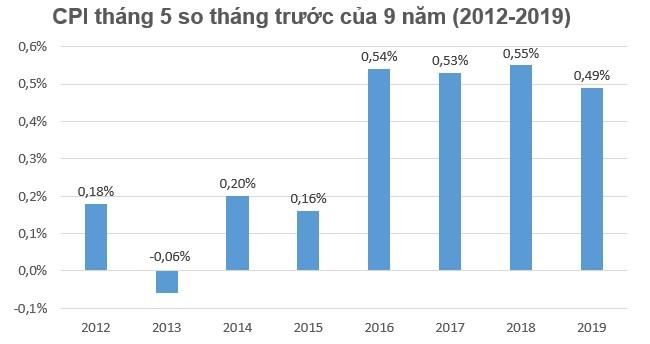 Xăng dầu và giá điện đẩy CPI tháng 5 tăng 0,49% 1