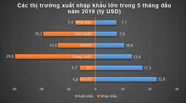 nong san xuat khau giam trong 5 thang dau nam 2019