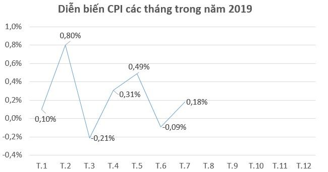 Hàng loạt hàng hóa và dịch vụ tăng giá khiến CPI tháng 7 tăng 0,18%
