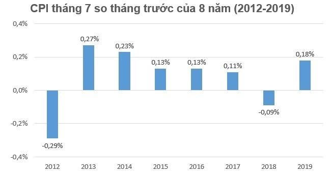 Hàng loạt hàng hóa và dịch vụ tăng giá khiến CPI tháng 7 tăng 0,18% 1
