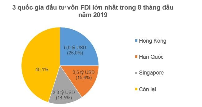 Nhà đầu tư ngoại rót 12 tỷ USD vào Việt Nam trong 8 tháng đầu 2019 1