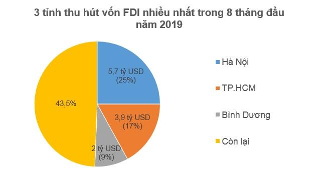 Nhà đầu tư ngoại rót 12 tỷ USD vào Việt Nam trong 8 tháng đầu 2019 2