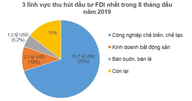 Nhà đầu tư ngoại rót 12 tỷ USD vào Việt Nam trong 8 tháng đầu 2019