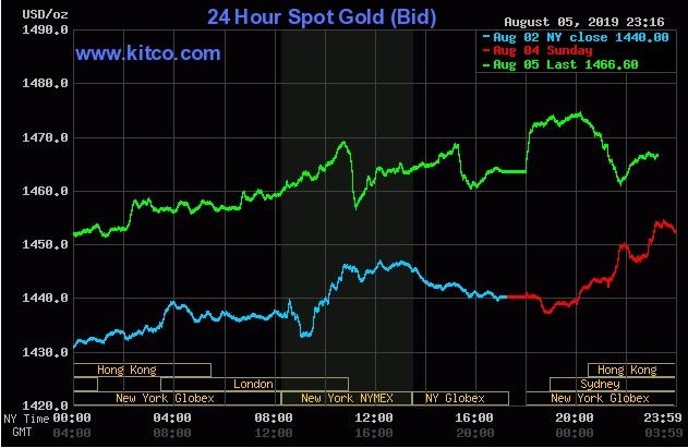 Giá vàng đạt đỉnh 7 năm sau khi nhân dân tệ rớt giá