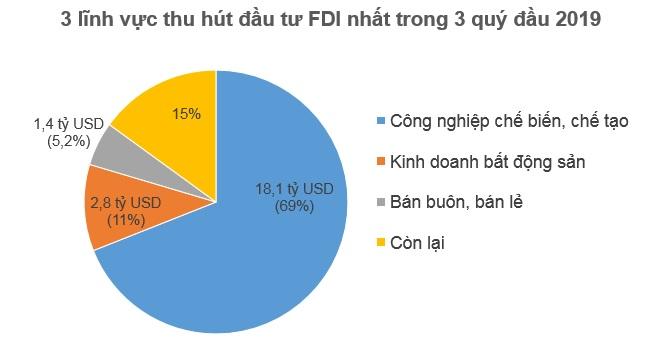Nhà đầu tư ngoại rót 14,2 tỷ USD vào Việt Nam trong 3 quý đầu 2019